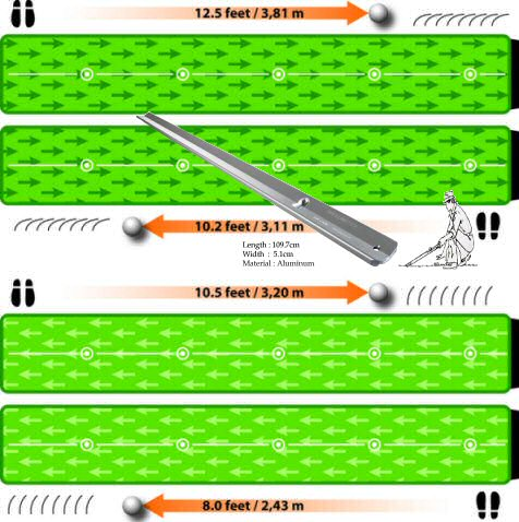 Improve your putting great tracing surface designed to simulate real playing conditions different greenspeeds to lower stroke